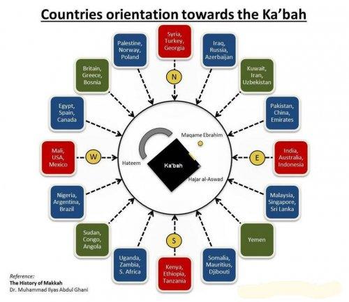 orientation toward Kabah.jpg